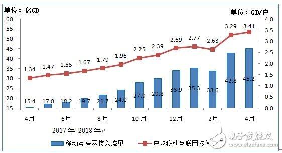 工信部发布:4月户均移动互联网接入流量达到3.4...