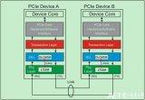 PCIe总线必须要先完成Flow Control初始化