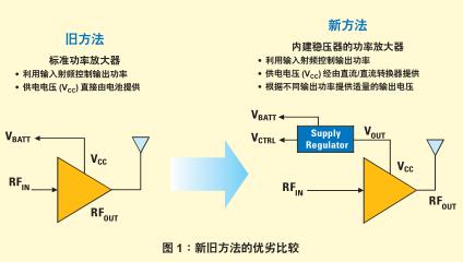 如何利用直流直流转换器提高射频功率放大器的效率