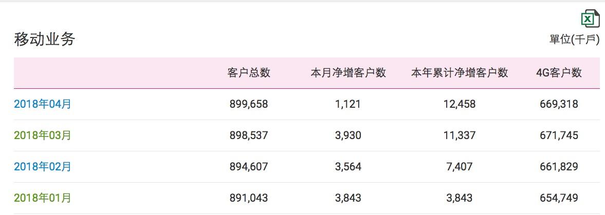 中国移动公布今年4月运营数据:4G用户数当月净减...