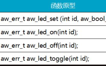 AWorks对常见的外部通用设备接口应用