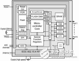 符合ZigBee协议的RF解决方案的实现详细讲解