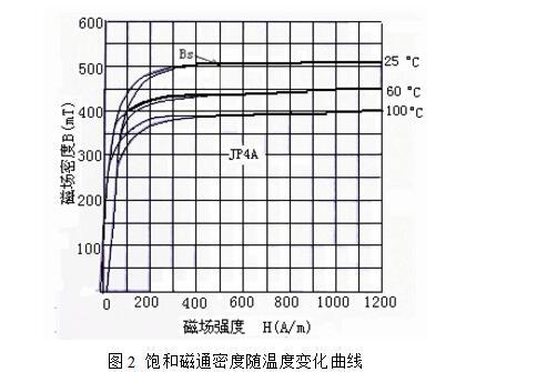 一文详解电子镇流器中电感线圈参数的选择与计算