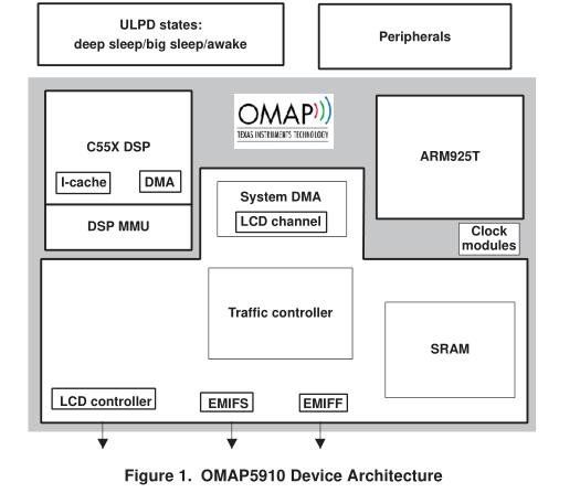 OMAP5910低功耗系统设计