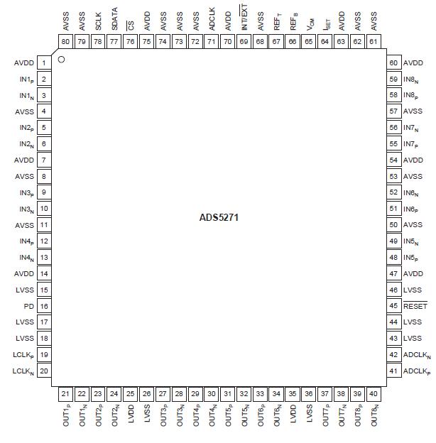 高性能50MSPS 8通道模数转换器ADS5171的详细资料免费下载