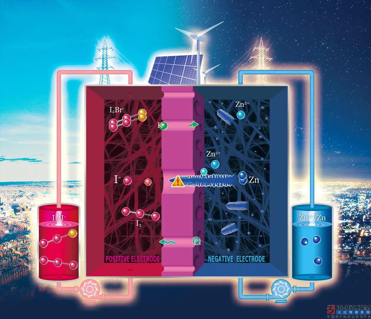 高能量密度、长寿命锌碘液流电池研究方面获新进展