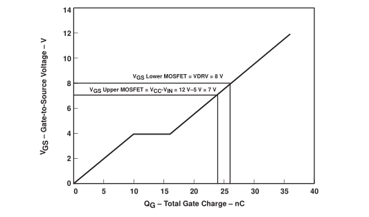 从5V或3.3V系统提供一种DSP电源解决方案
