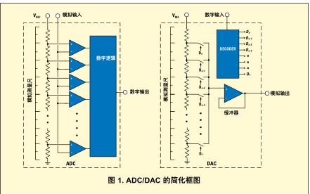 电压参考的选择基础