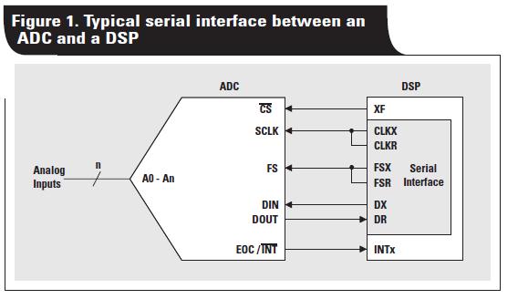 如何将各种串行ADC连接到DSP(TMS320C50)的标准串口上的方法