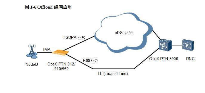 华为PTN910时钟接口指标_参数及特点介绍