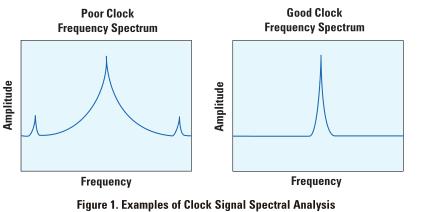 一起了解高速信号,时钟和数据采集