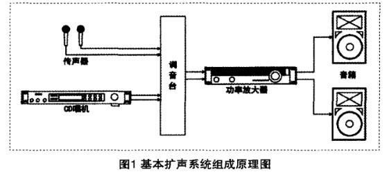 扩声系统设备如何连接_扩声系统中设备的连接方法