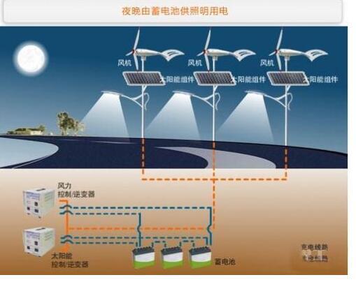 风光互补太阳能路灯原理_风光互补太阳能路灯的配置及优势