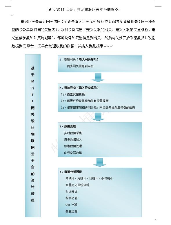 通过MQTT网关,开发物联网云平台流程图