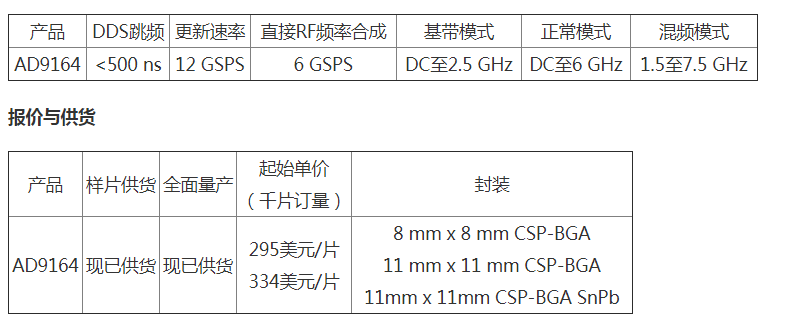 ADI推出高精度新型数模转换器AD9164了解一下