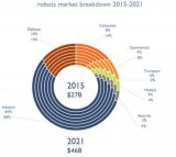 机器人产业发展规划(2016-2020年)全文解析