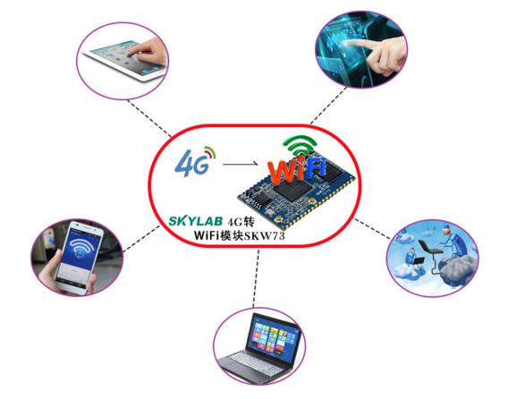 介绍一个适用于物联网应用的4G路由器方案