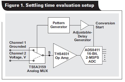 如何精确测量ADC驱动电路的稳定时间方法的详细概述