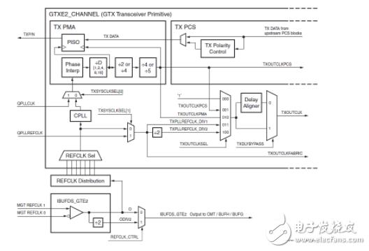 Kintex7的SERDES的结构图 CPRI下的应用
