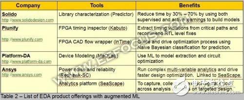 EDA工具进入2.0时代,EDA需要变得更加AI化