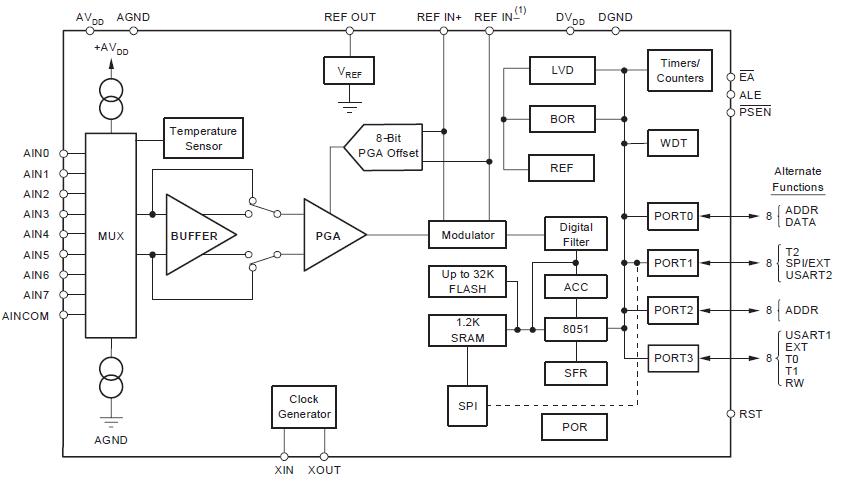如何使用8051单片机和闪存的精密模数转换器(ADC)的详细概述