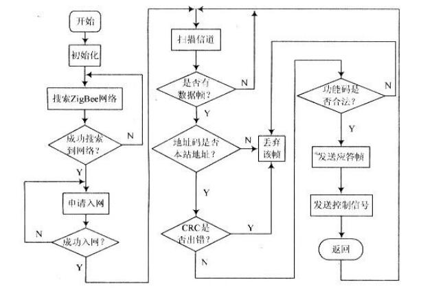 一文带你精通CRC算法的研究