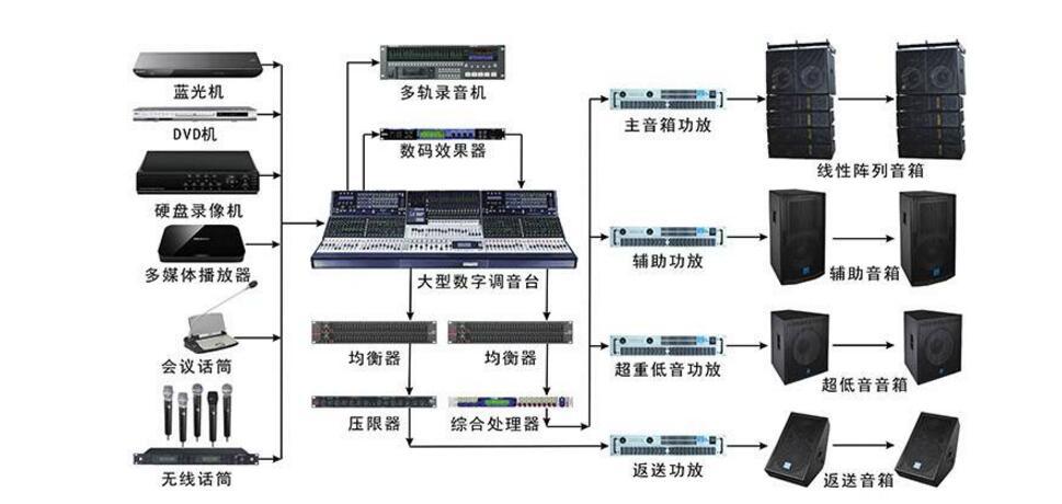 扩声系统故障检修有哪些要求_扩声系统故障检修方法