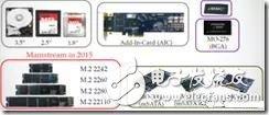 各种类型的固态硬盘接口形态分类