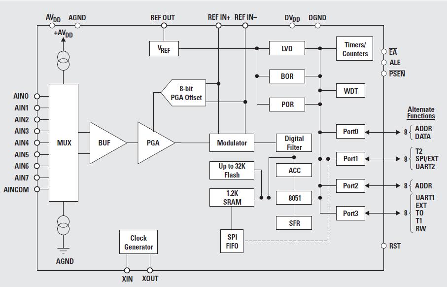 智能传感器开发中涉及的问题和IDE仿真器的调试策略的详细概述