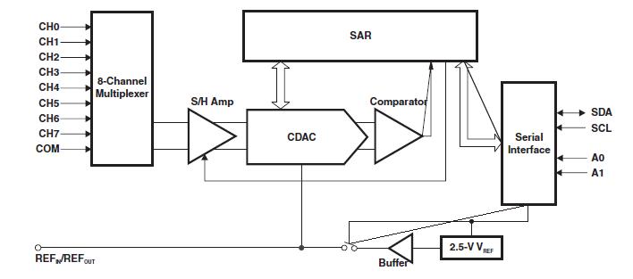 ADS7828单电源低功耗模数转换器的详细英文手册(免费下载)
