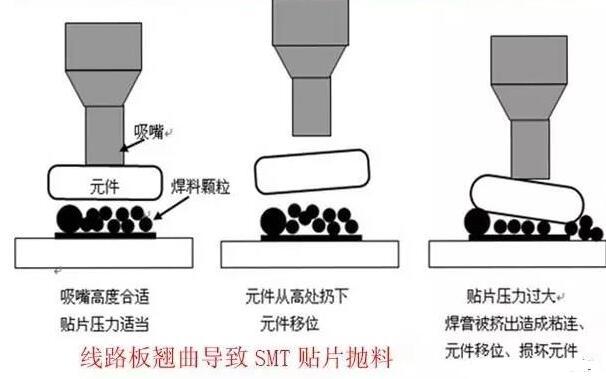 PCB板变形的危害_PCB变形的原因_PCB变形...