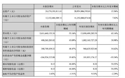 立讯精密净利增10.82亿元 业务向国内市场积极...