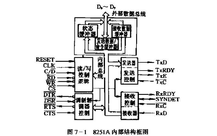 8251a有几个端口地址_对8251a进行初始化...