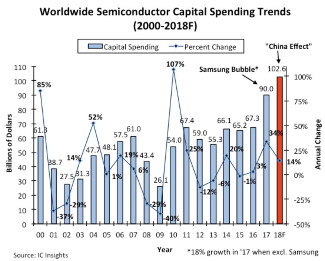 2018 年全球半导体产业的资本支出将首次突破千亿美元大关