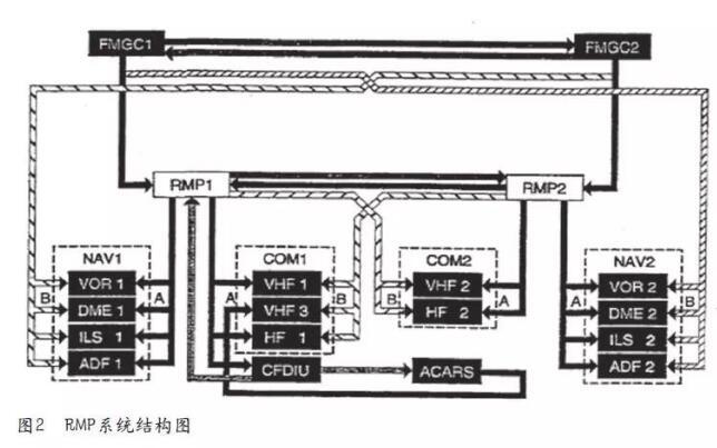 无线电管理面板C12848测试台的设计与制作