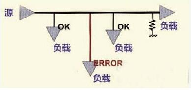 PCB设计高速模拟输入信号走线方法及规则
