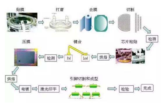 半导体制造工艺中的主要设备及材料大盘点