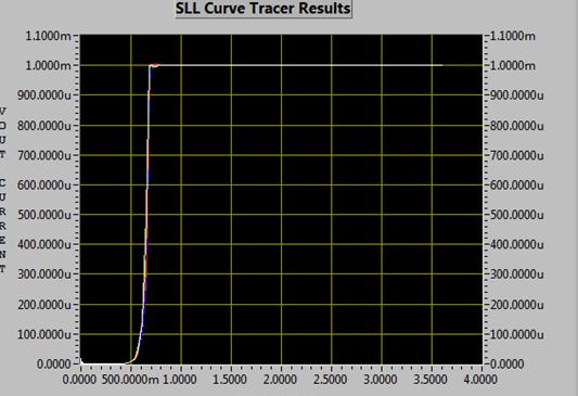 针对SN74CB3Q3384A总线开关的Ioff曲线分析