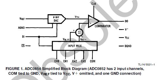 ADC0852和ADC0854CMOS器件的详细资料免费下载