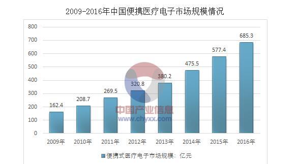 一文看懂中国医疗电子市场与半导体产业之间的关系