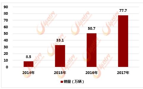 中国充电站行业处于快速增长期 市场竞争也将进一步加剧