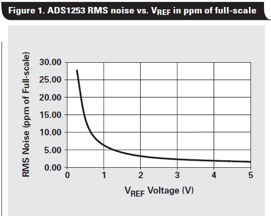 如何改变ADC中的参考电压用来实现增益的概述