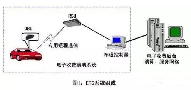 ETC系统介绍及原理_etc怎么办理