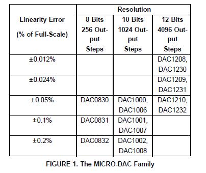 新型CMOS微DAC的应用和应用实现结果的通用性详细概述