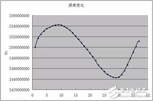 大神教你:压控振荡器VCO的非线性特性如何解