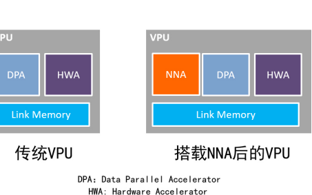 Socionext推出神经网络加速器,加速AI时代