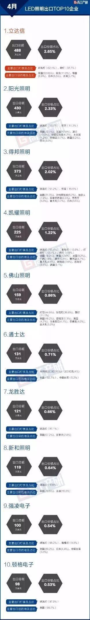 2018年4月中国LED照明产品出口总额约18.44亿美元