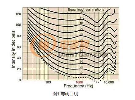 开关电源噪音产生的原因_如何改善反激式开关电源噪音
