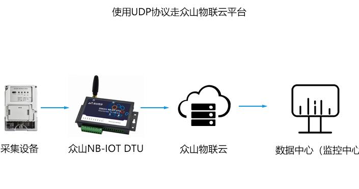 NB-IOT设备无需走CoAP协议电信IOT平台也能无线数传