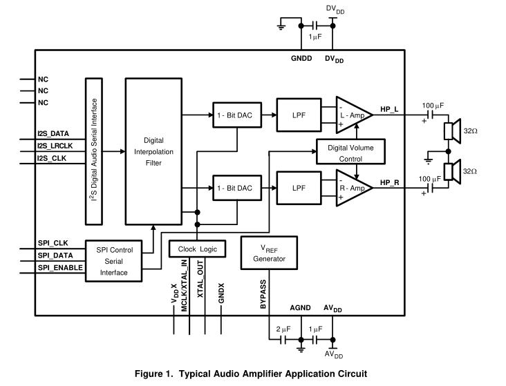 LM4921低电压I2S 16位立体声DAC与立体声耳机功率放大器和音量控制